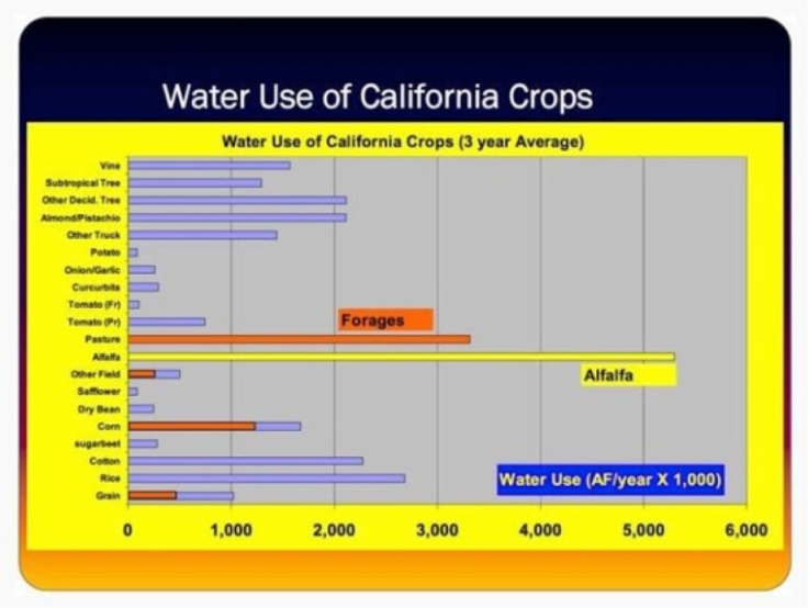 Obtained from http://www.dailykos.com/story/2015/04/12/1377002/-California-Water-Wars-being-won-by-meat-dairy-use-47-of-all-water